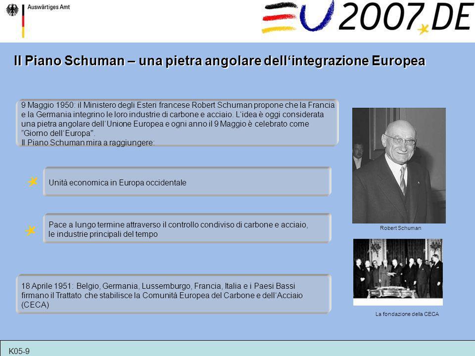 Unità economica in Europa occidentale Il Piano Schuman – una pietra angolare dellintegrazione Europea Pace a lungo termine attraverso il controllo con