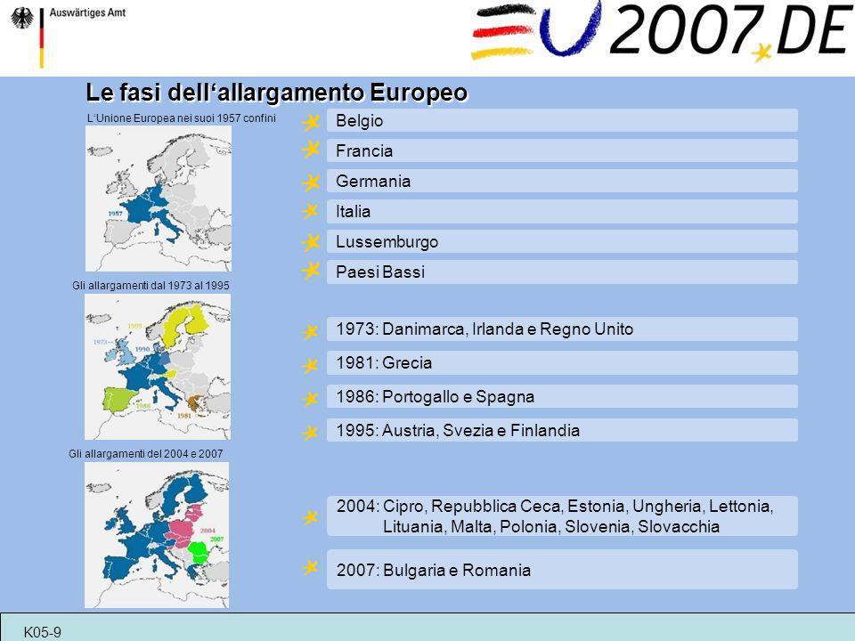 Le fasi dellallargamento Europeo LUnione Europea nei suoi 1957 confini Gli allargamenti dal 1973 al 1995 Gli allargamenti del 2004 e 2007 1973: Danima