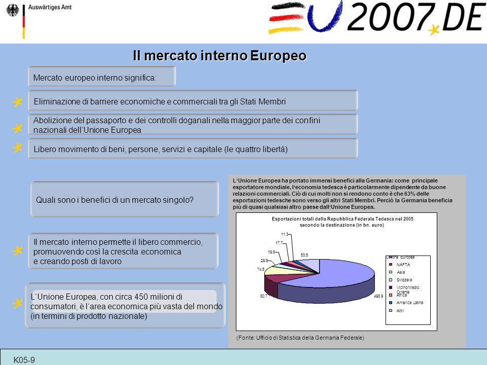 Il mercato interno Europeo Eliminazione di barriere economiche e commerciali tra gli Stati Membri Libero movimento di beni, persone, servizi e capital
