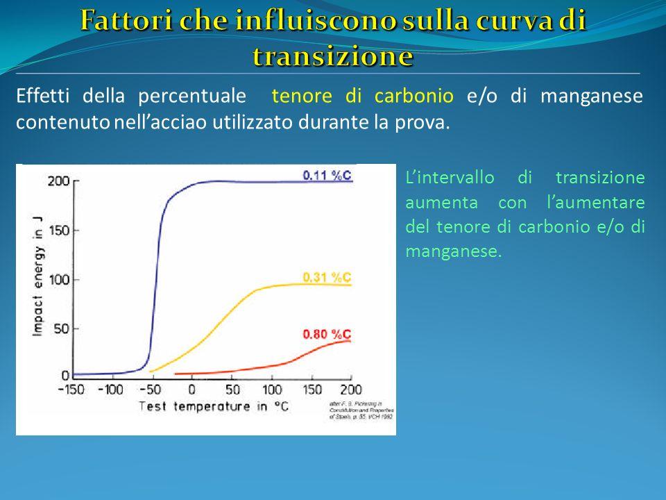 Effetti della percentuale tenore di carbonio e/o di manganese contenuto nellacciao utilizzato durante la prova. Lintervallo di transizione aumenta con