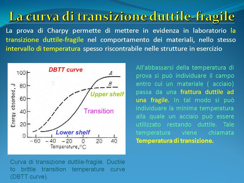 La prova di Charpy permette di mettere in evidenza in laboratorio la transizione duttile-fragile nel comportamento dei materiali, nello stesso interva