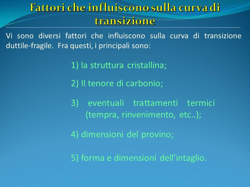 Vi sono diversi fattori che influiscono sulla curva di transizione duttile-fragile. Fra questi, i principali sono: 1) la struttura cristallina; 5) for