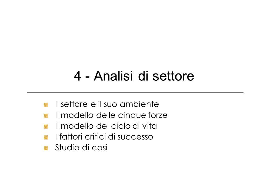 4 - Analisi di settore Il settore e il suo ambiente Il modello delle cinque forze Il modello del ciclo di vita I fattori critici di successo Studio di casi