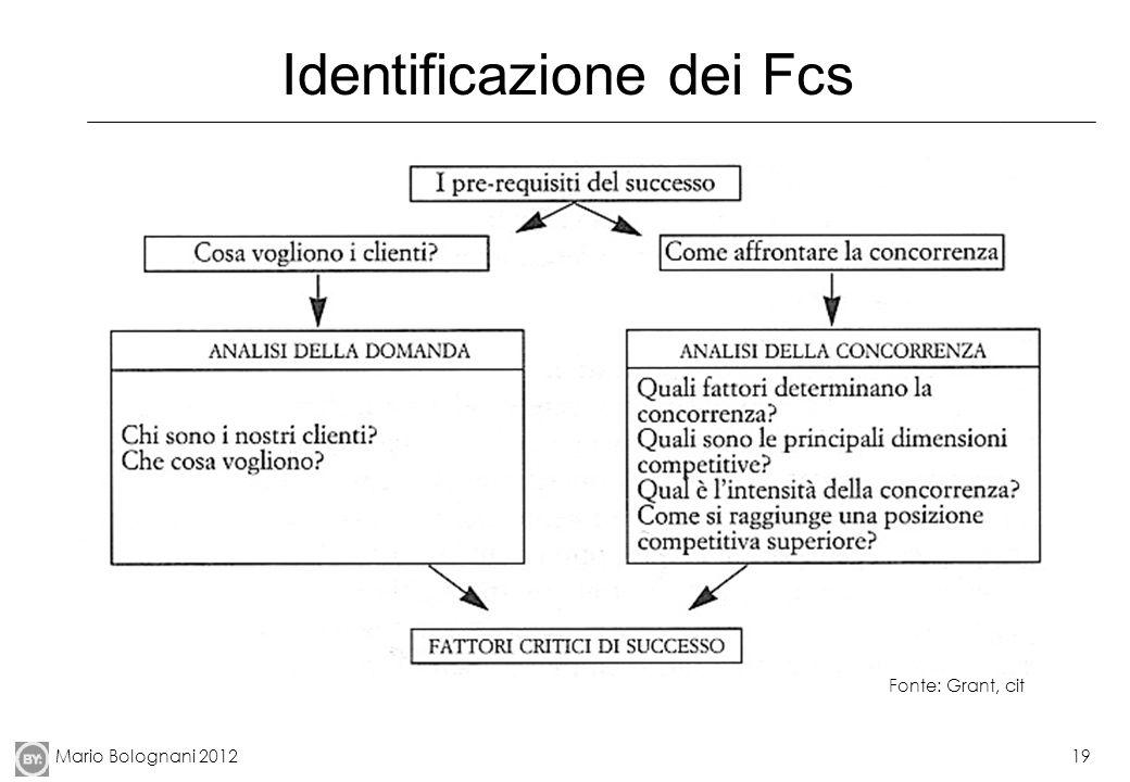 Mario Bolognani 201219 Identificazione dei Fcs Fonte: Grant, cit