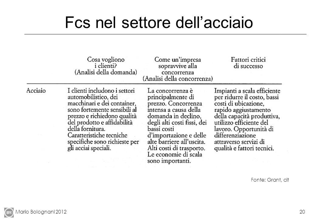 Mario Bolognani 201220 Fcs nel settore dellacciaio Fonte: Grant, cit