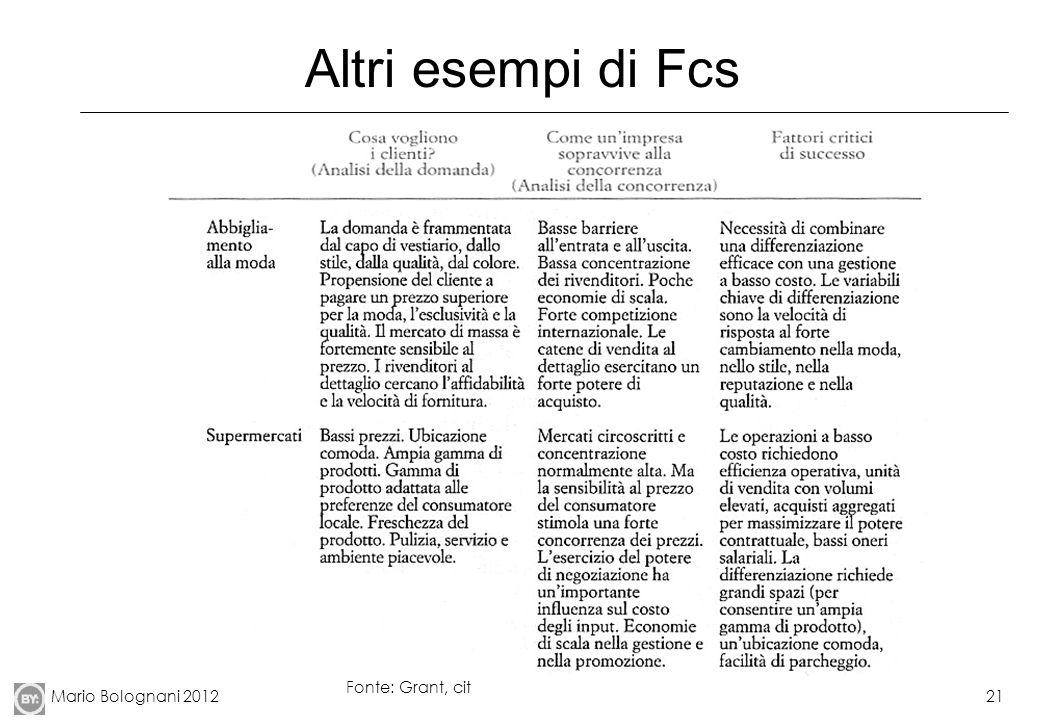 Mario Bolognani 201221 Altri esempi di Fcs Fonte: Grant, cit