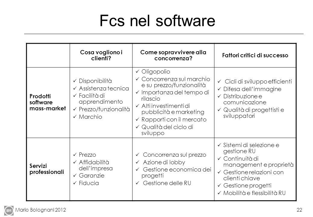 Mario Bolognani 201222 Fcs nel software Cosa vogliono i clienti.