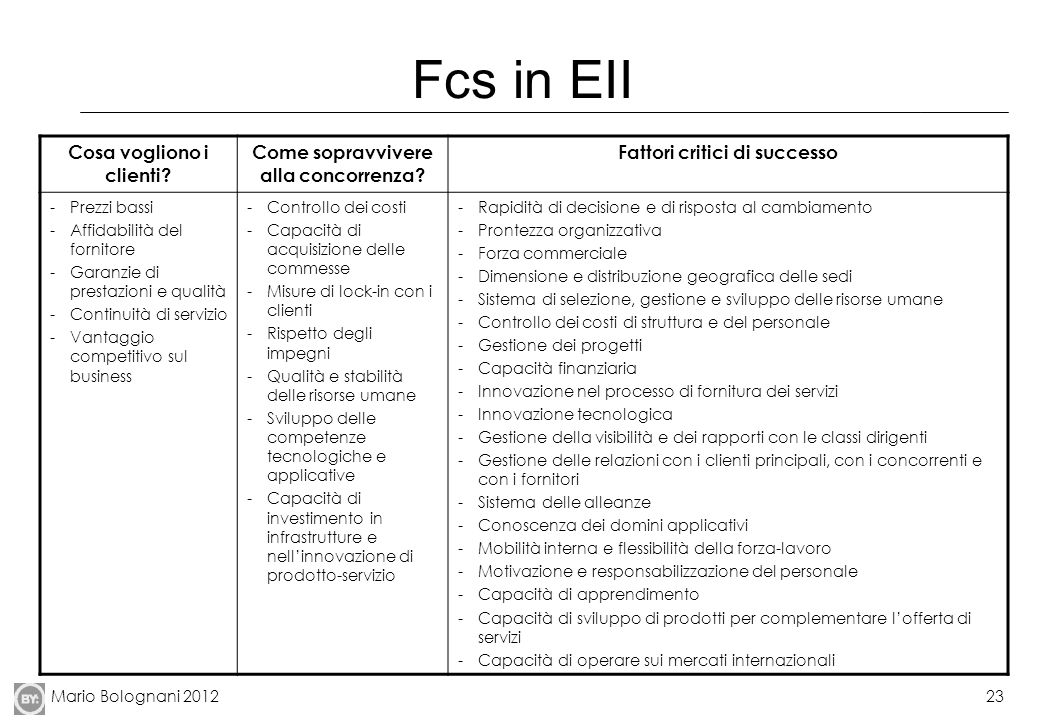 Mario Bolognani 201223 Fcs in EII Cosa vogliono i clienti.
