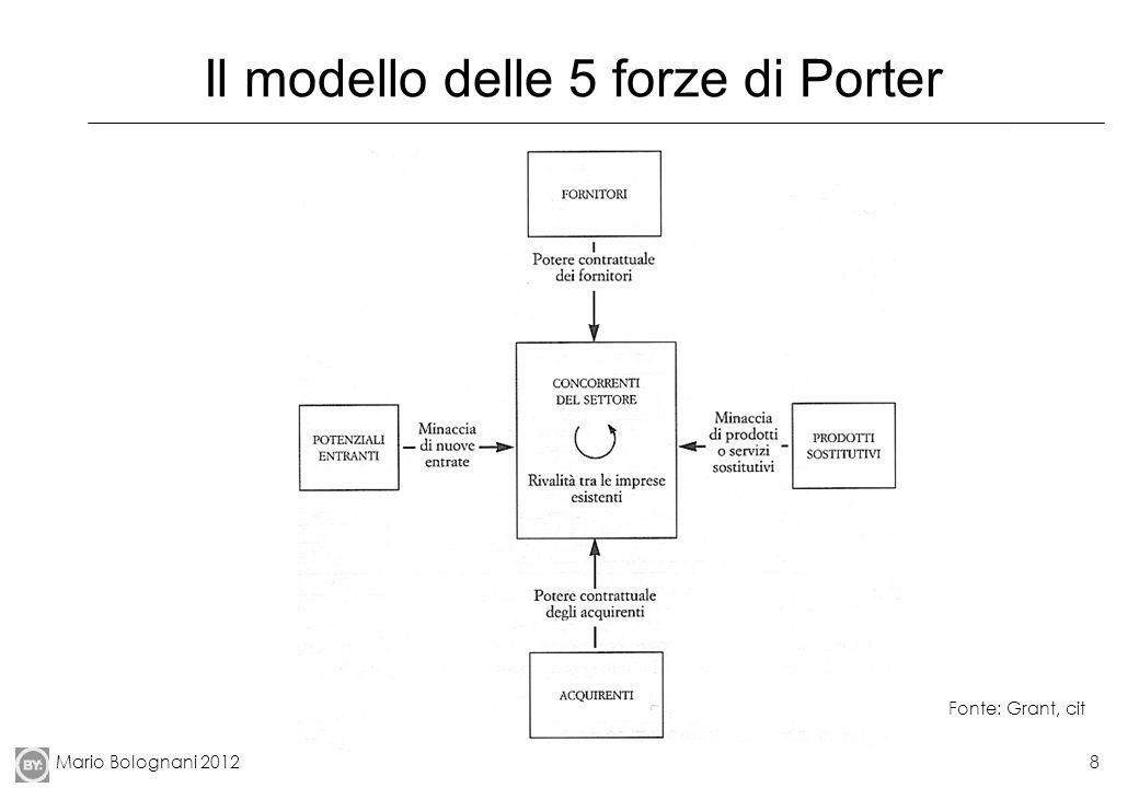 Mario Bolognani 20128 Il modello delle 5 forze di Porter Fonte: Grant, cit