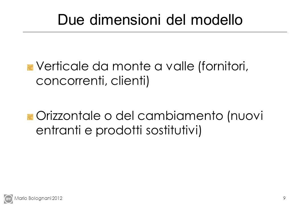 Mario Bolognani 20129 Due dimensioni del modello Verticale da monte a valle (fornitori, concorrenti, clienti) Orizzontale o del cambiamento (nuovi entranti e prodotti sostitutivi)
