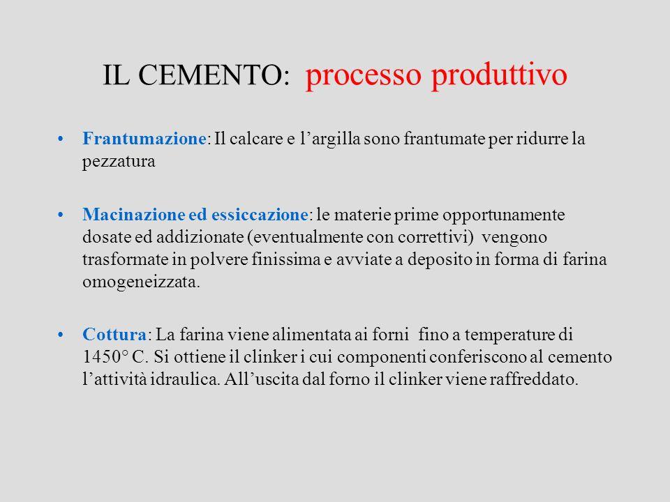 IL CEMENTO: processo produttivo Frantumazione: Il calcare e largilla sono frantumate per ridurre la pezzatura Macinazione ed essiccazione: le materie