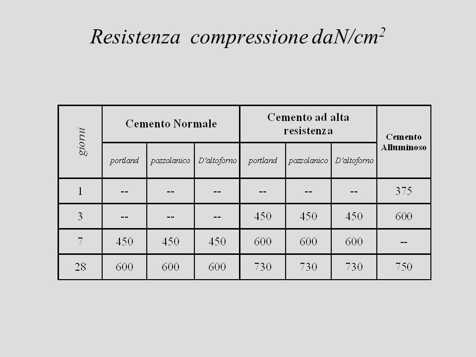Resistenza compressione daN/cm 2