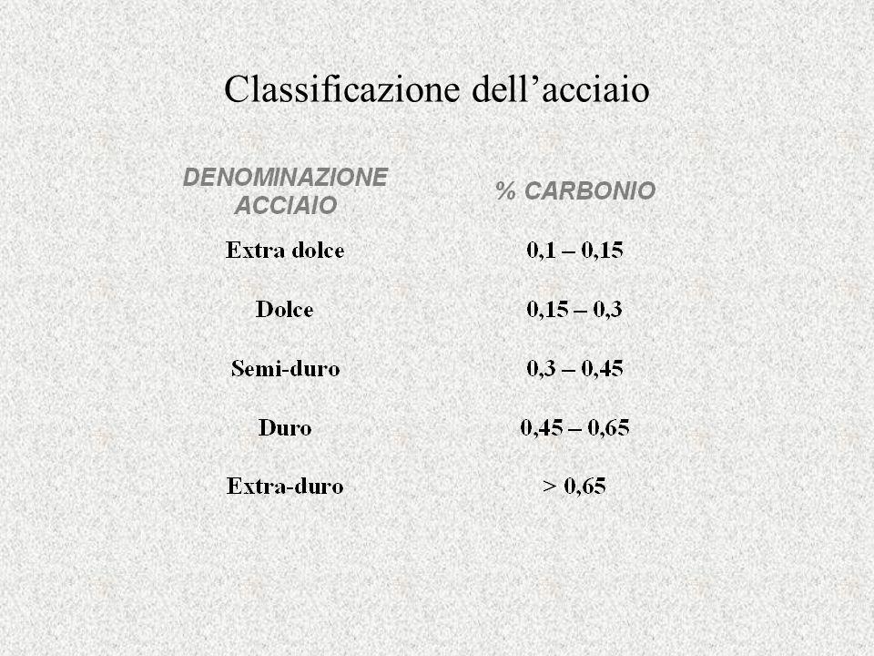 Classificazione dellacciaio