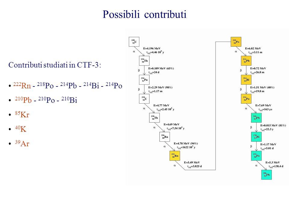 Possibili contributi Contributi studiati in CTF-3: 222 Rn - 218 Po - 214 Pb - 214 Bi - 214 Po 210 Pb - 210 Po - 210 Bi 85 Kr 40 K 39 Ar