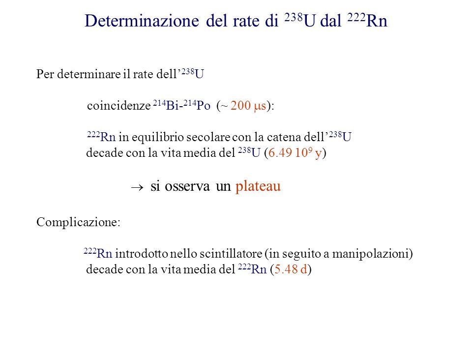 Determinazione del rate di 238 U dal 222 Rn Per determinare il rate dell 238 U coincidenze 214 Bi- 214 Po (~ 200 s): 222 Rn in equilibrio secolare con