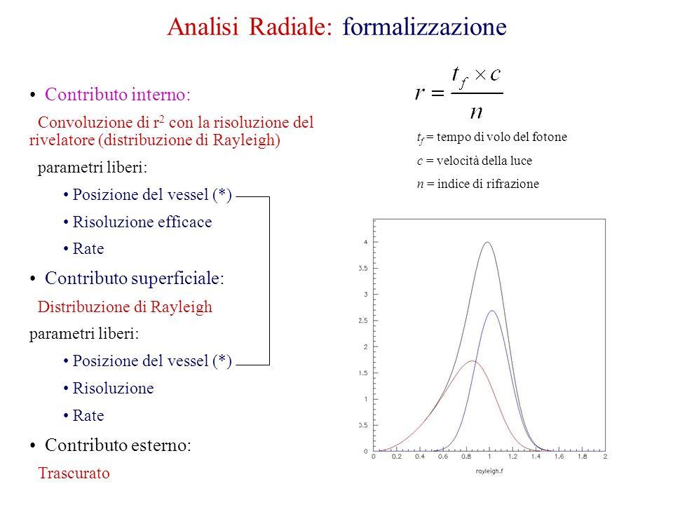 Analisi Radiale: formalizzazione t f = tempo di volo del fotone c = velocità della luce n = indice di rifrazione Contributo interno: Convoluzione di r