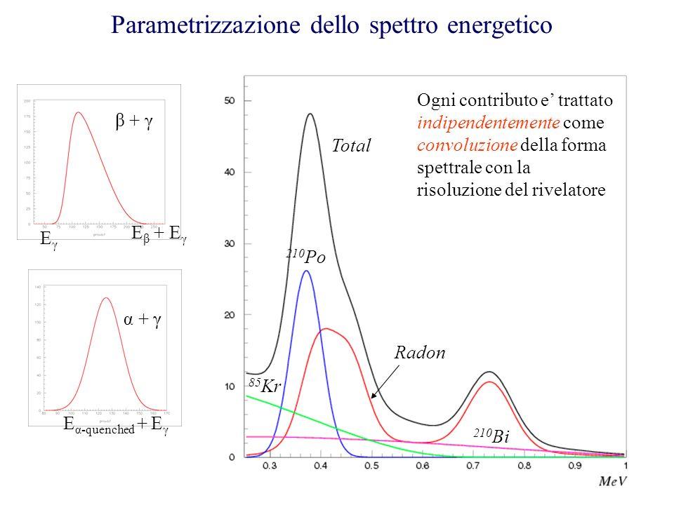 Parametrizzazione dello spettro energetico Ogni contributo e trattato indipendentemente come convoluzione della forma spettrale con la risoluzione del