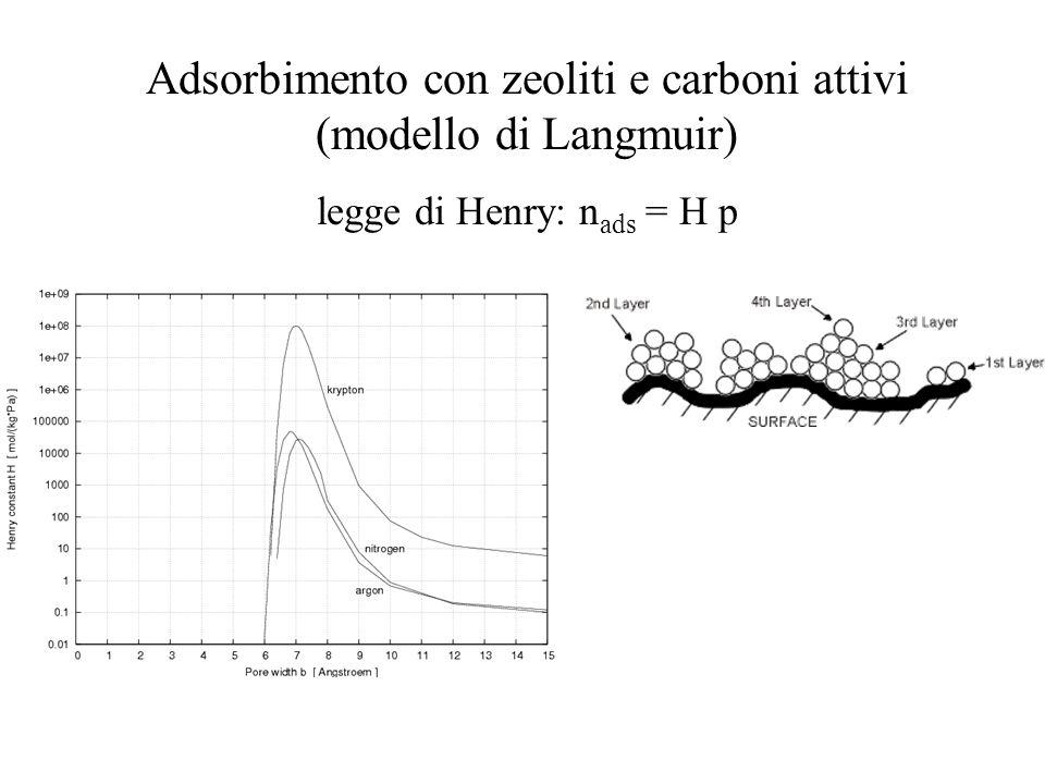 Adsorbimento con zeoliti e carboni attivi (modello di Langmuir) legge di Henry: n ads = H p