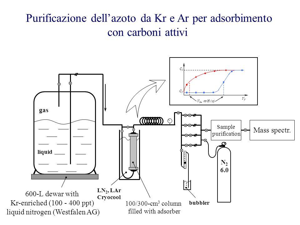 Purificazione dellazoto da Kr e Ar per adsorbimento con carboni attivi gas liquid 600-L dewar with Kr-enriched (100 - 400 ppt) liquid nitrogen (Westfa