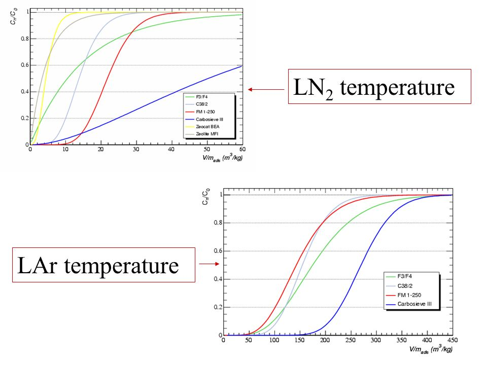 LN 2 temperature LAr temperature