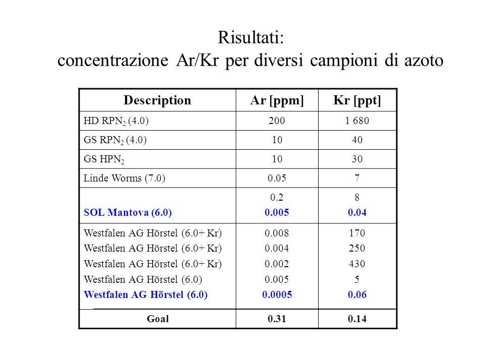 Risultati: concentrazione Ar/Kr per diversi campioni di azoto DescriptionAr [ppm]Kr [ppt] HD RPN 2 (4.0)2001 680 GS RPN 2 (4.0)1040 GS HPN 2 1030 Lind