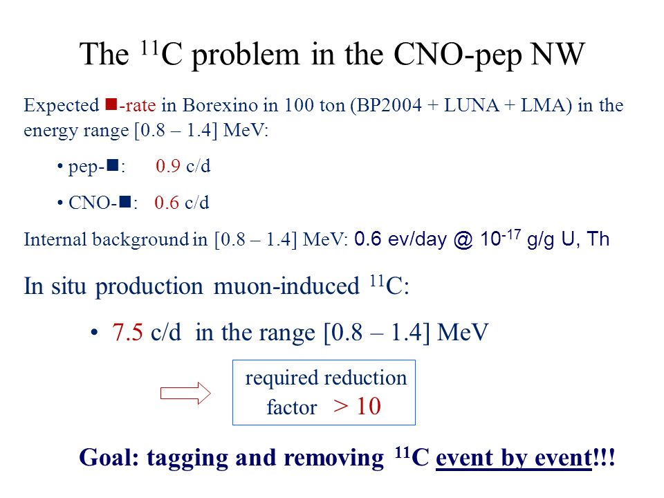 The 11 C problem in the CNO-pep NW Expected n -rate in Borexino in 100 ton (BP2004 + LUNA + LMA) in the energy range [0.8 – 1.4] MeV: pep- n : 0.9 c/d