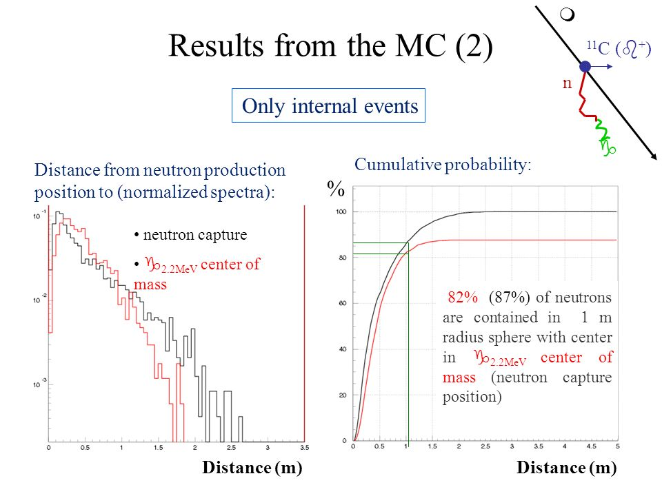 Results from the MC (2) Distance from neutron production position to (normalized spectra): neutron capture 2.2MeV center of mass Only internal events