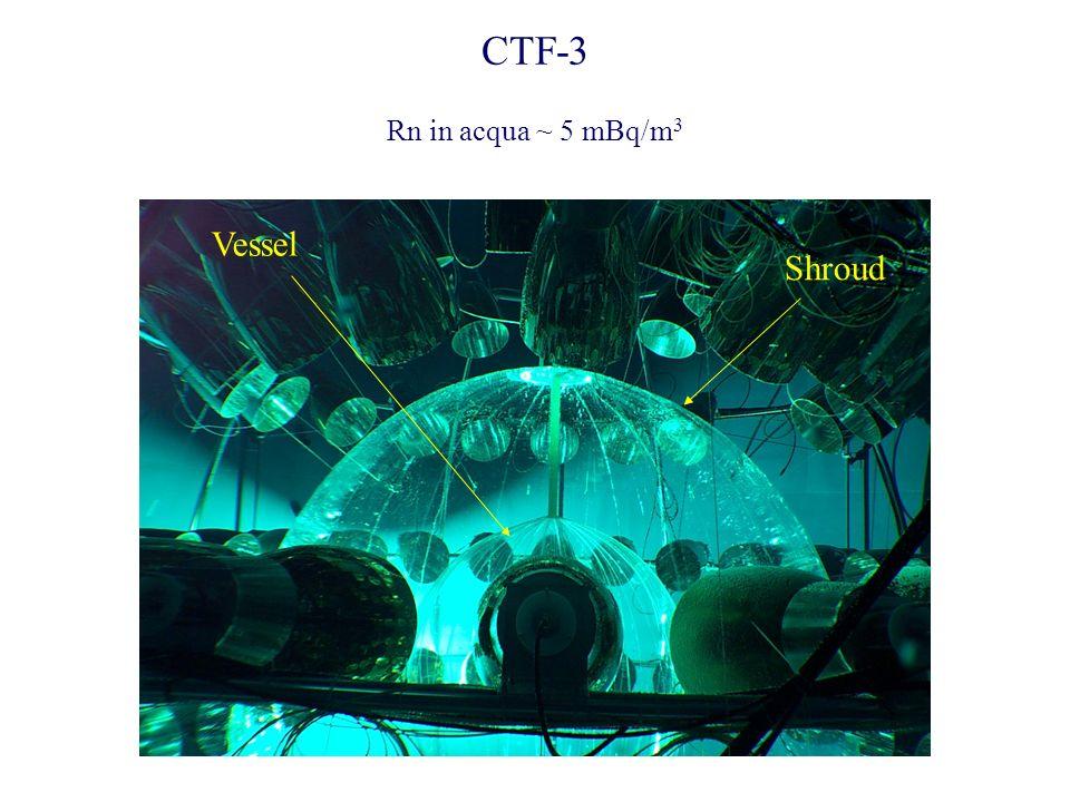 CTF-3 Shroud Vessel Rn in acqua ~ 5 mBq/m 3