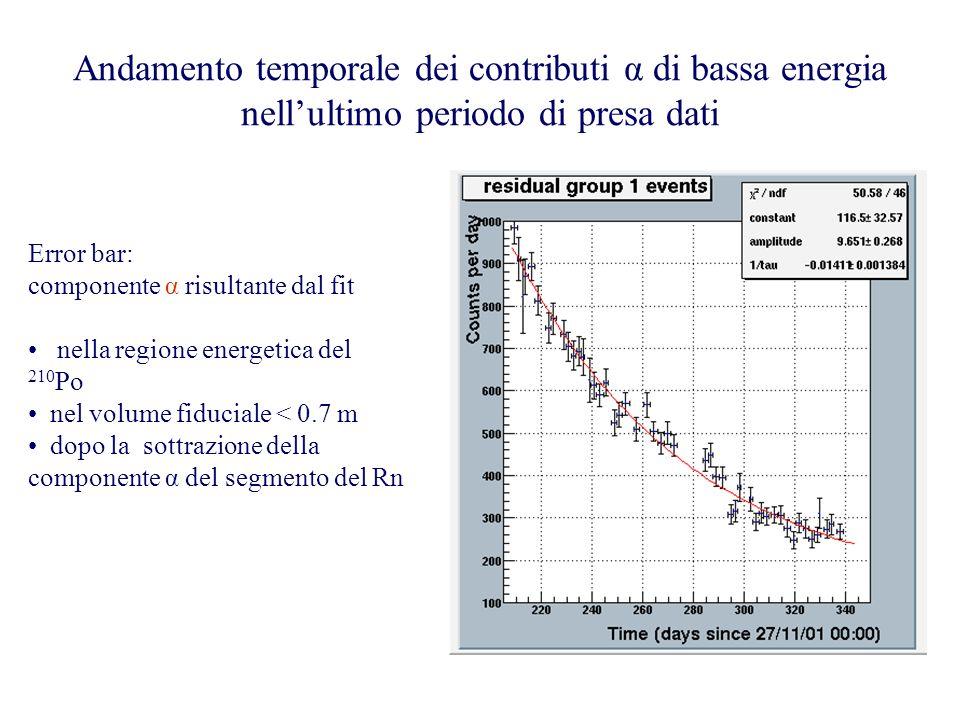 Andamento temporale dei contributi α di bassa energia nellultimo periodo di presa dati Error bar: componente α risultante dal fit nella regione energe
