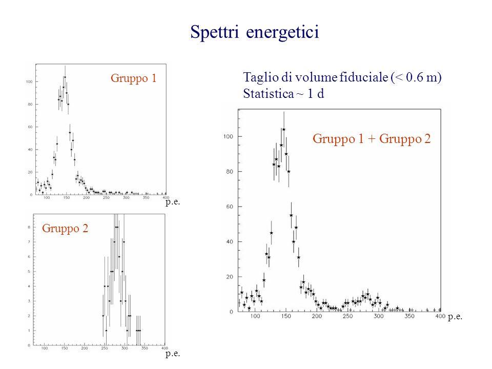 Spettri energetici Gruppo 1 + Gruppo 2 p.e. Gruppo 1 Gruppo 2 p.e. Taglio di volume fiduciale (< 0.6 m) Statistica ~ 1 d