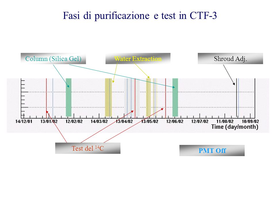Fasi di purificazione e test in CTF-3 Test del 14 C Water ExtractionColumn (Silica Gel)Shroud Adj. PMT Off