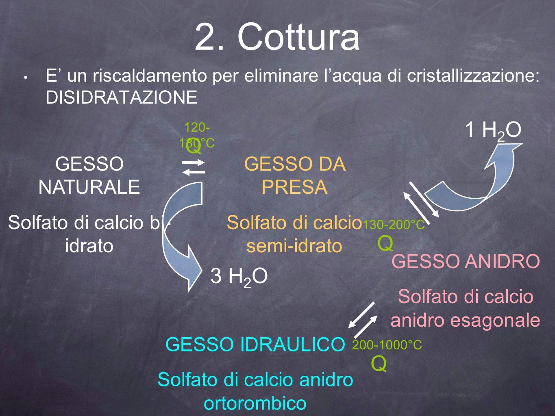 2. Cottura E un riscaldamento per eliminare lacqua di cristallizzazione: DISIDRATAZIONE GESSO NATURALE Solfato di calcio bi- idrato GESSO DA PRESA Sol