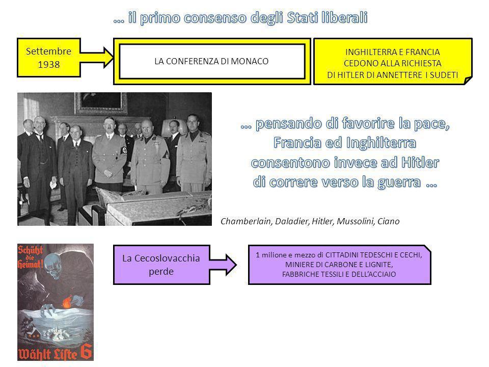 23 maggio 1939 IL PATTO DACCIAIO TRA GERMANIA ED ITALIA AIUTO RECIPROCO IN CASO DI AGGRESSIONE 23 agosto 1939 IL PATTO MOLOTOV-RIBBENTROP TRA GERMANIA E URSS - SPARTIZIONE DELLA POLONIA - «PATTO DI NON AGGRESSIONE» HTILER HA VIA LIBERA PER ANNETTERE LA POLONIA 1 SETTEMBRE 1939 OCCUPAZIONE DELLA POLONIA «…FORZE UNITE PER IL MANTENIMENTO DELLA PACE E PER LA SICUREZZA DEL LORO SPAZIO VITALE …