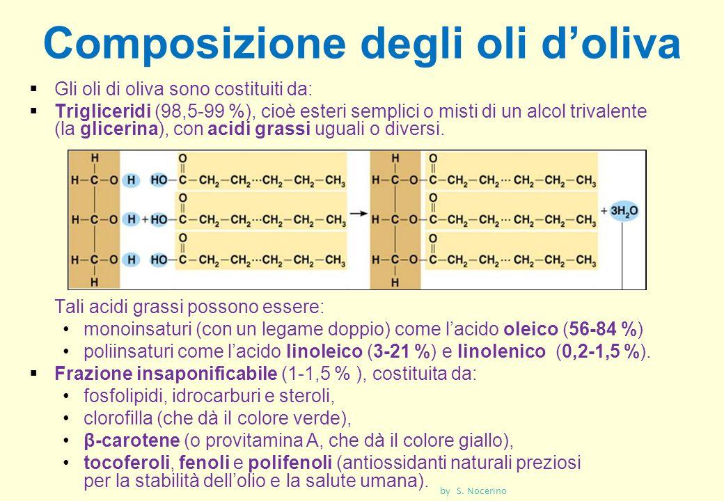 Composizione degli oli doliva Gli oli di oliva sono costituiti da: Trigliceridi (98,5-99 %), cioè esteri semplici o misti di un alcol trivalente (la g