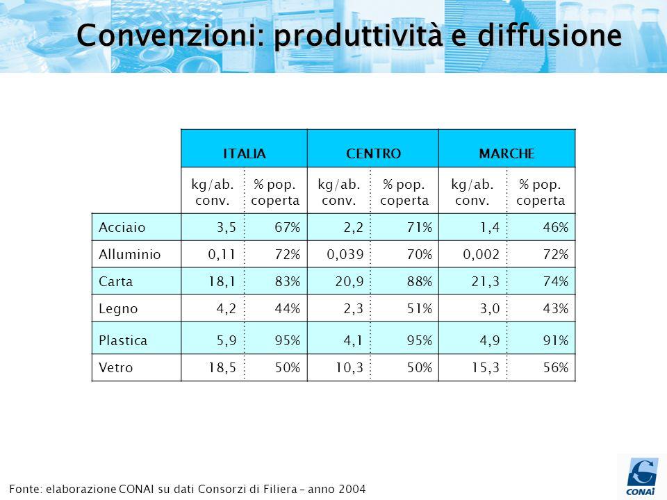 Fonte: elaborazione CONAI su dati Consorzi di Filiera – anno 2004 Convenzioni: produttività e diffusione ITALIACENTROMARCHE kg/ab.
