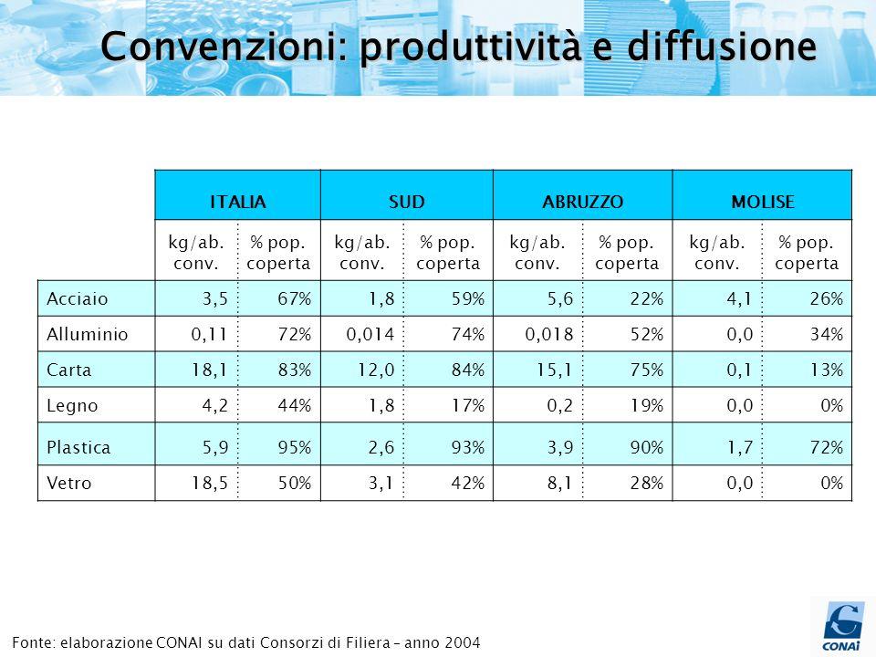 Fonte: elaborazione CONAI su dati Consorzi di Filiera – anno 2004 Convenzioni: produttività e diffusione ITALIASUDABRUZZOMOLISE kg/ab.