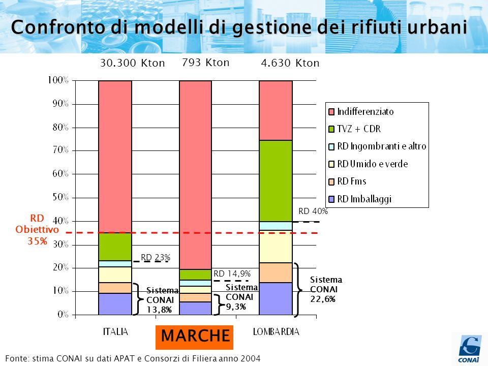 Fonte: stima CONAI su dati APAT e Consorzi di Filiera anno 2004 30.300 Kton 793 Kton RD 23% RD 14,9% RD Obiettivo 35% Sistema CONAI 13,8% Confronto di modelli di gestione dei rifiuti urbani Sistema CONAI 9,3% 4.630 Kton Sistema CONAI 22,6% RD 40% MARCHE