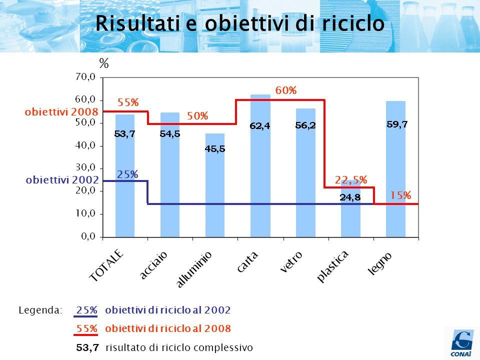 % obiettivi 2002 obiettivi 2008 25% 50% 60% 55% 22,5% 15% Legenda: 25% obiettivi di riciclo al 2002 55% obiettivi di riciclo al 2008 53,7 risultato di riciclo complessivo Risultati e obiettivi di riciclo
