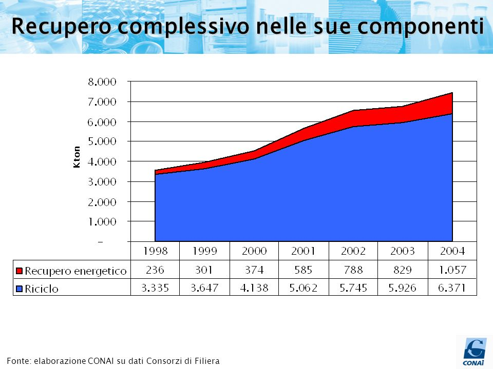 Fonte: elaborazione CONAI su dati Consorzi di Filiera; anno 1998 = 100 Riciclo da superficie privata2.3972.505 2.709 3.354 3.714 3.644 3.795 indice 100105113 140 155152158 Riciclo da superficie pubblica 938 1.142 1.429 1.708 2.031 2.282 2.576 indice100122152182 217 243 275 Kton 69% 65% 66% 28% 65% 31% 35% 34% 35% 72% + 91% + 58% + 175% Delta 04/98 61% 39% 40% 60% Rifiuti di imballaggio avviati a riciclo