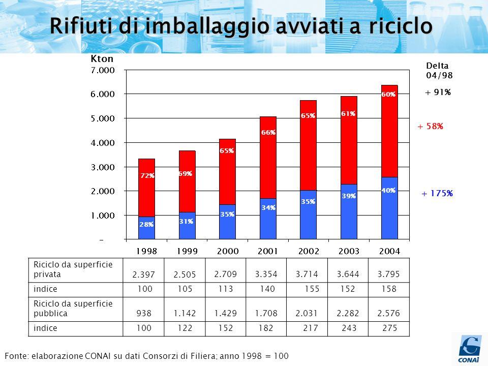 Fonte: elaborazione CONAI su dati Consorzi di Filiera I trend del recupero e della discarica
