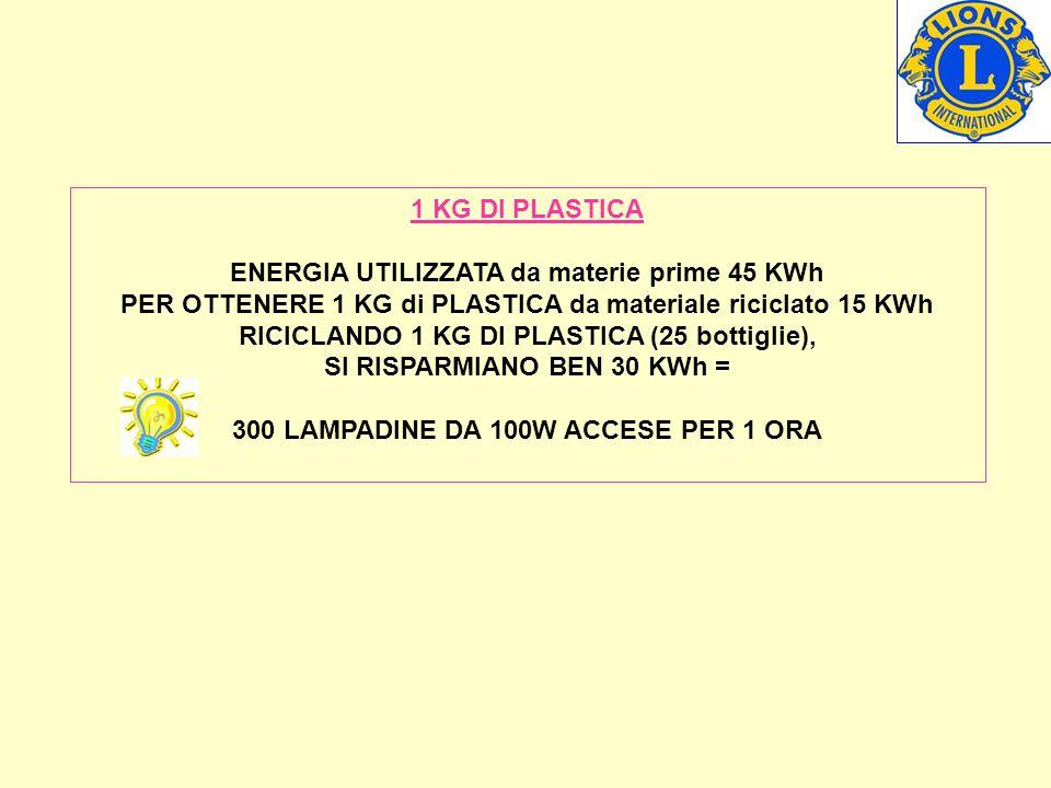 1 KG DI PLASTICA ENERGIA UTILIZZATA da materie prime 45 KWh PER OTTENERE 1 KG di PLASTICA da materiale riciclato 15 KWh RICICLANDO 1 KG DI PLASTICA (25 bottiglie), SI RISPARMIANO BEN 30 KWh = 300 LAMPADINE DA 100W ACCESE PER 1 ORA