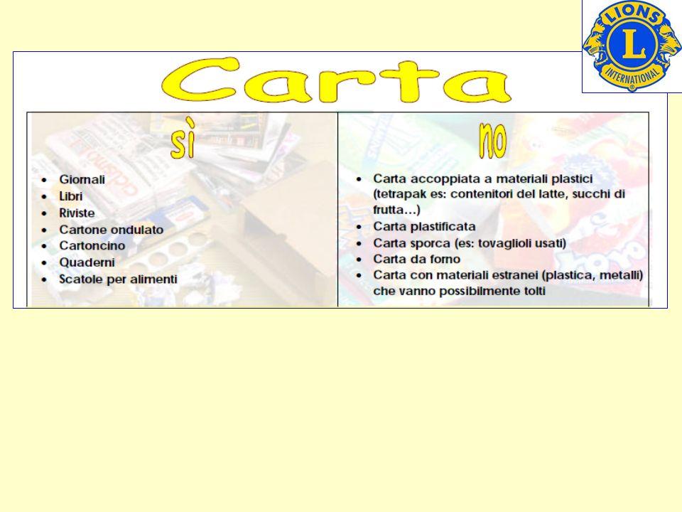 1 KG DI CARTA ENERGIA UTILIZZATA carta di prima qualità 7.6 KWh PER OTTENERE 1 KG DI CARTA carta riciclata 2.75 KWh PESO 1 QUOTIDIANO NAZIONALE = 300