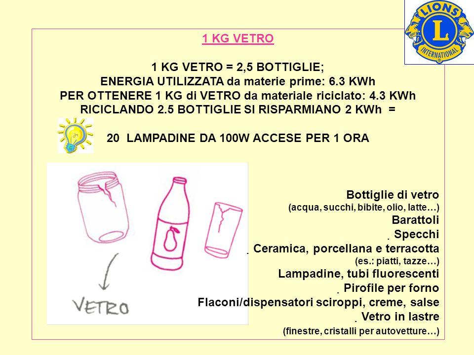 1 KG VETRO 1 KG VETRO = 2,5 BOTTIGLIE; ENERGIA UTILIZZATA da materie prime: 6.3 KWh PER OTTENERE 1 KG di VETRO da materiale riciclato: 4.3 KWh RICICLANDO 2.5 BOTTIGLIE SI RISPARMIANO 2 KWh = 20 LAMPADINE DA 100W ACCESE PER 1 ORA Bottiglie di vetro (acqua, succhi, bibite, olio, latte…) Barattoli Specchi Ceramica, porcellana e terracotta (es.: piatti, tazze…) Lampadine, tubi fluorescenti Pirofile per forno Flaconi/dispensatori sciroppi, creme, salse Vetro in lastre (finestre, cristalli per autovetture…)