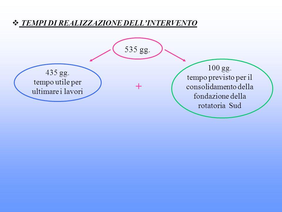 TEMPI DI REALIZZAZIONE DELLINTERVENTO 535 gg. 435 gg. tempo utile per ultimare i lavori 100 gg. tempo previsto per il consolidamento della fondazione