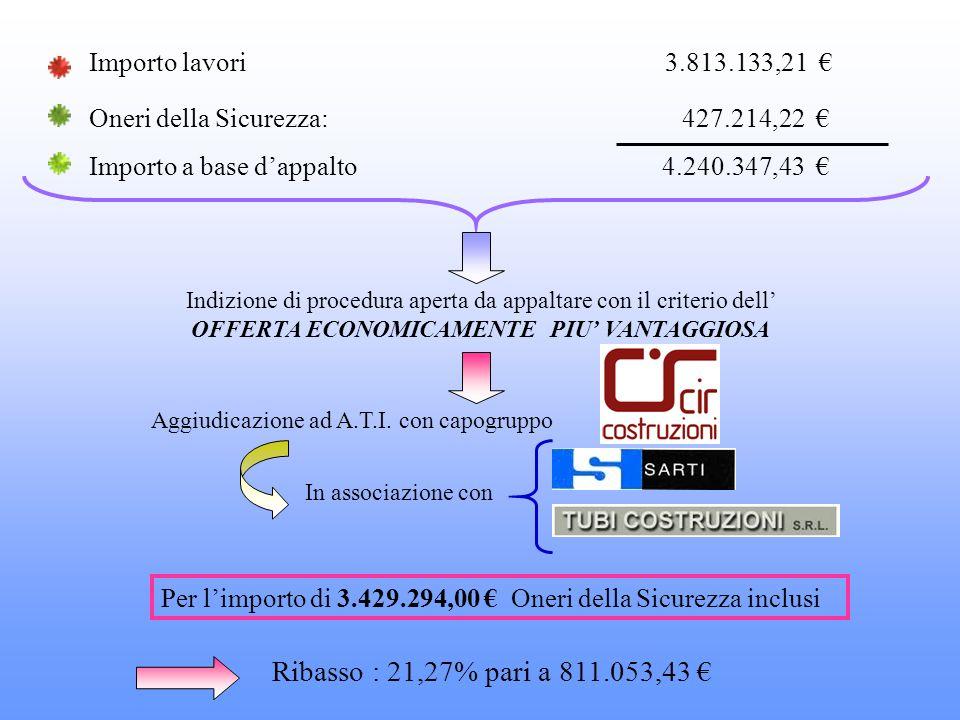 Importo a base dappalto 4.240.347,43 Oneri della Sicurezza: 427.214,22 Importo lavori 3.813.133,21 Indizione di procedura aperta da appaltare con il c