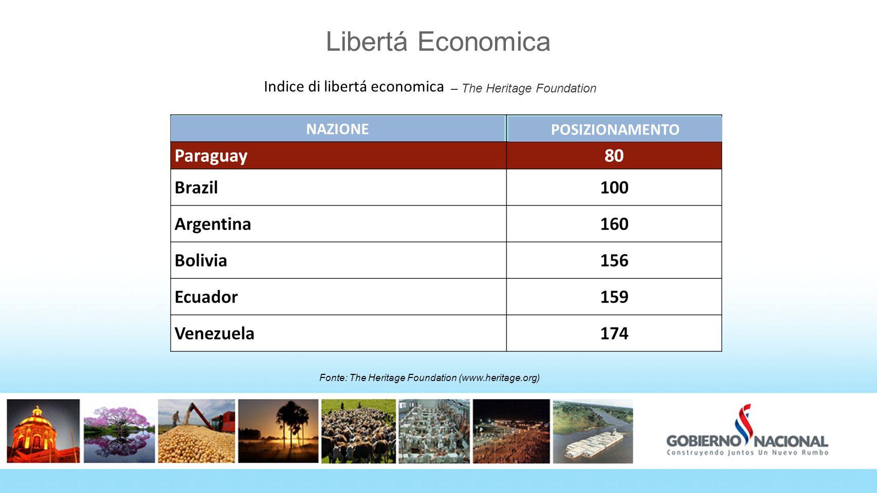 Libertá Economica Índice de Libertad Económica – The Heritage Foundation Fonte: The Heritage Foundation (www.heritage.org) Indice di libertá economica