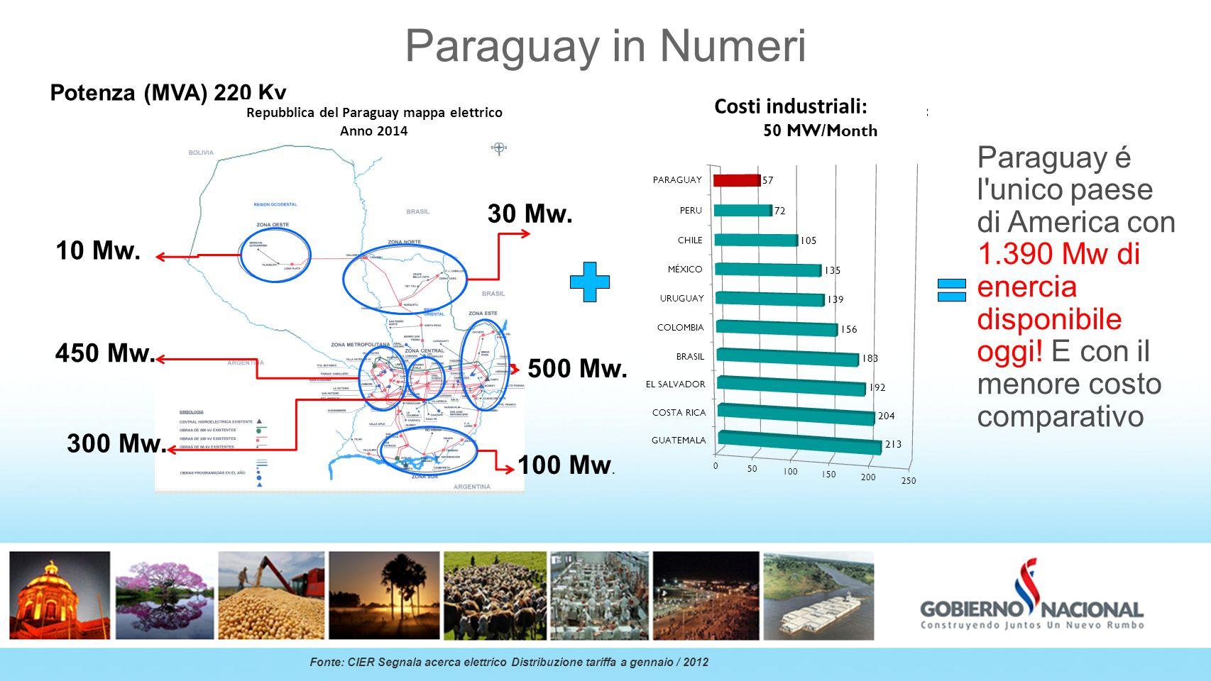 Paraguay in Numeri Paraguay é l'unico paese di America con 1.390 Mw di enercia disponibile oggi! E con il menore costo comparativo Fonte: CIER Segnala