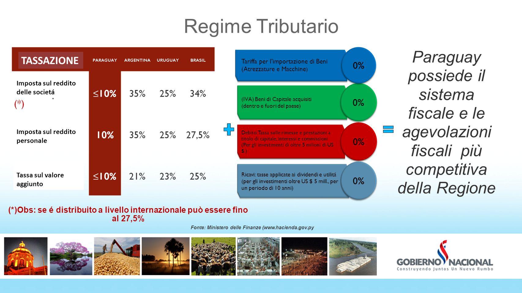 Regime Tributario Paraguay possiede il sistema fiscale e le agevolazioni fiscali più competitiva della Regione Ricavi: tasse applicate ai dividendi e