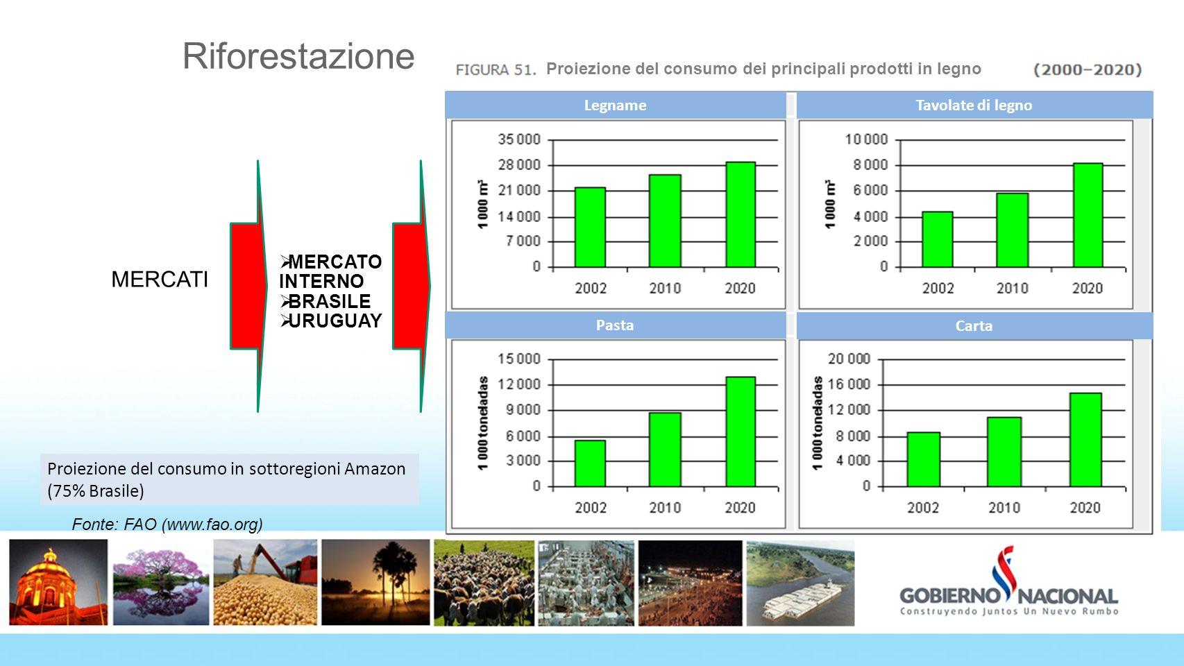 Riforestazione MERCATO INTERNO BRASILE URUGUAY MERCATI Fonte: FAO (www.fao.org) *Proyección de consumo en la Subregión Amazónica (75% Brasil) Proiezio