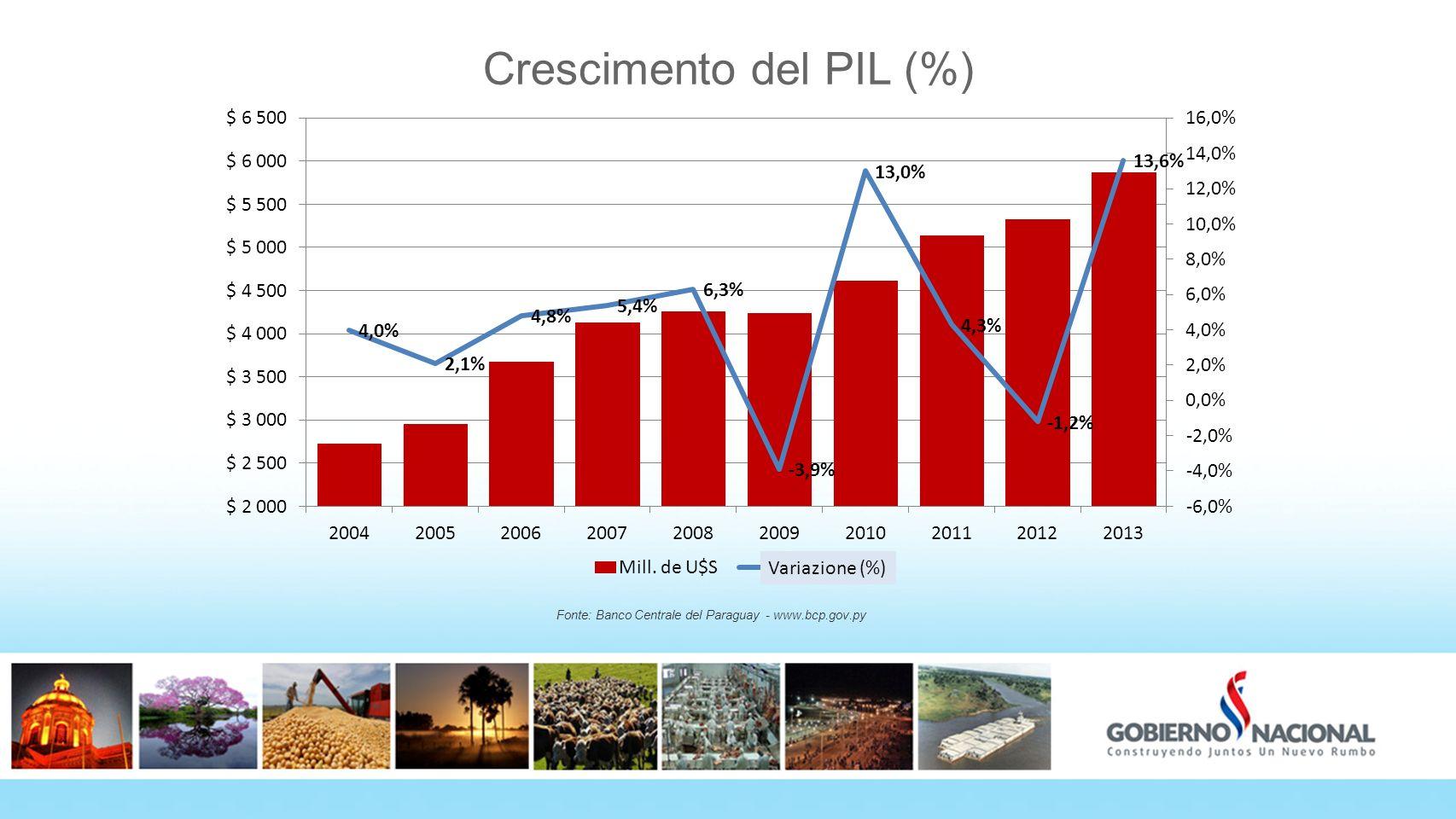Crescimento del PIL (%) Fonte: Banco Centrale del Paraguay - www.bcp.gov.py Variazione (%)